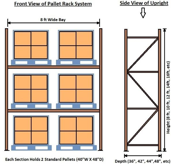 Followings are the ex&les of the most common standard and over sized pallet storage systems  sc 1 st  Used Pallet Racks Atlanta & Pallet Racks Buying Guide