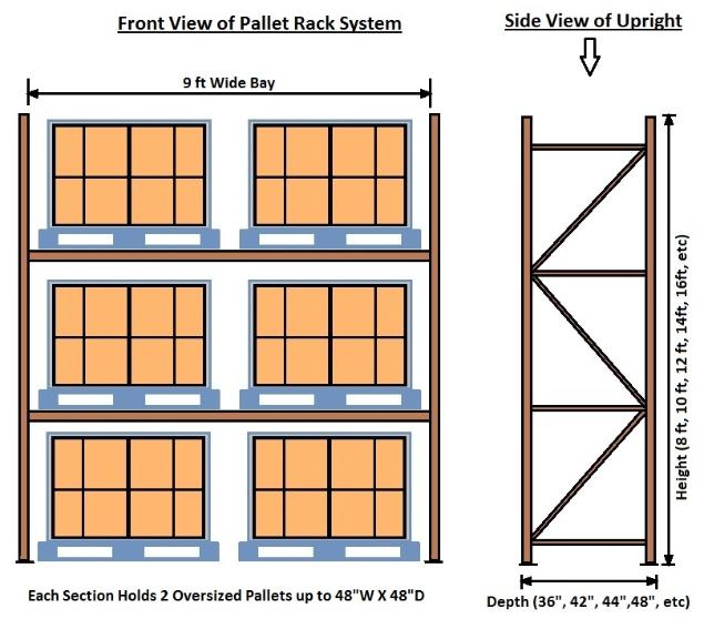 Used Pallet Rack Buying Guide